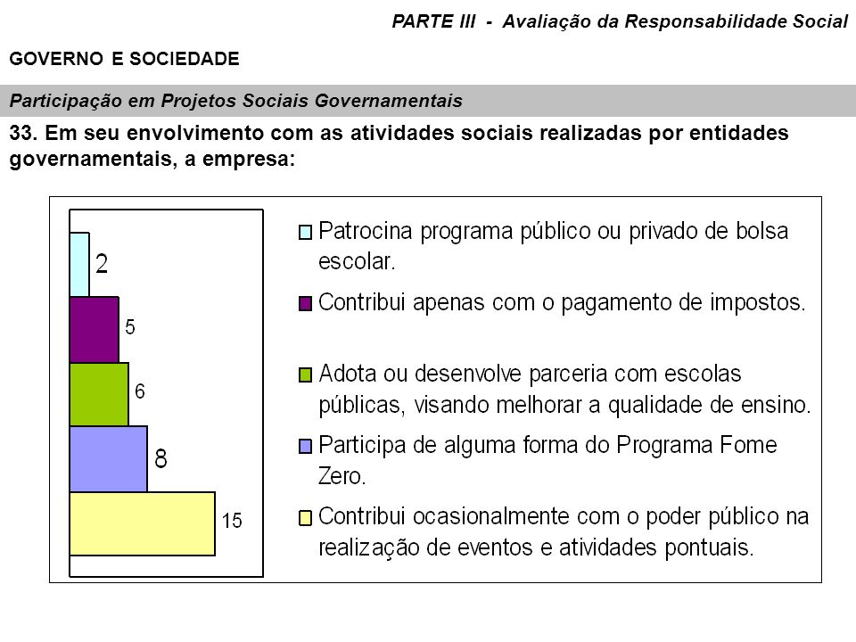 Participação em Projetos Sociais Governamentais 33. Em seu envolvimento com as atividades sociais realizadas por entidades governamentais, a empresa: