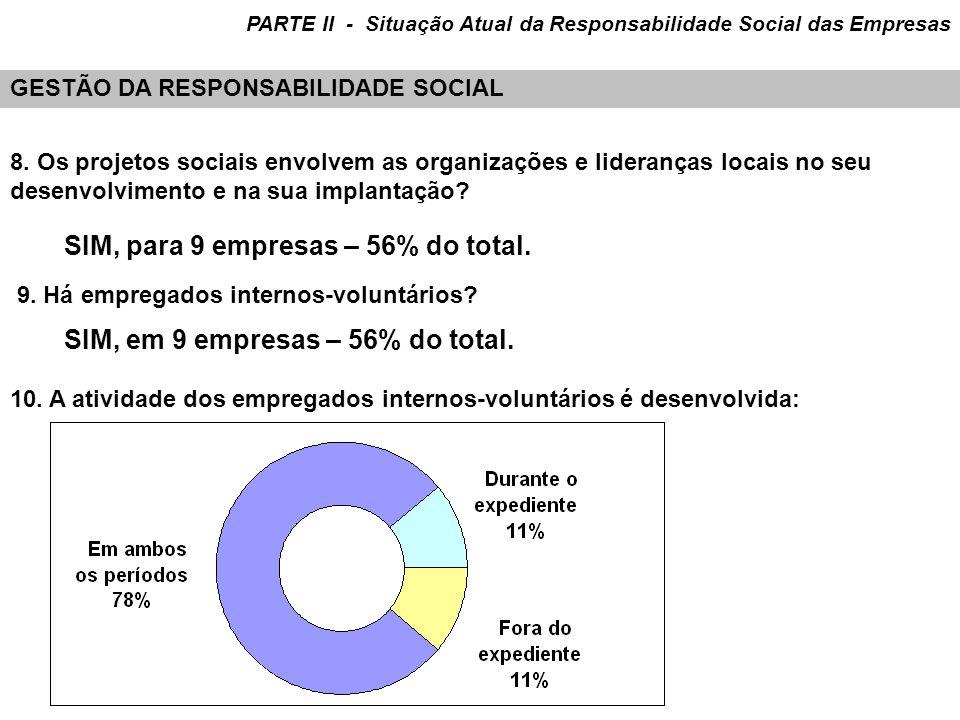 8. Os projetos sociais envolvem as organizações e lideranças locais no seu desenvolvimento e na sua implantação? SIM, para 9 empresas – 56% do total.