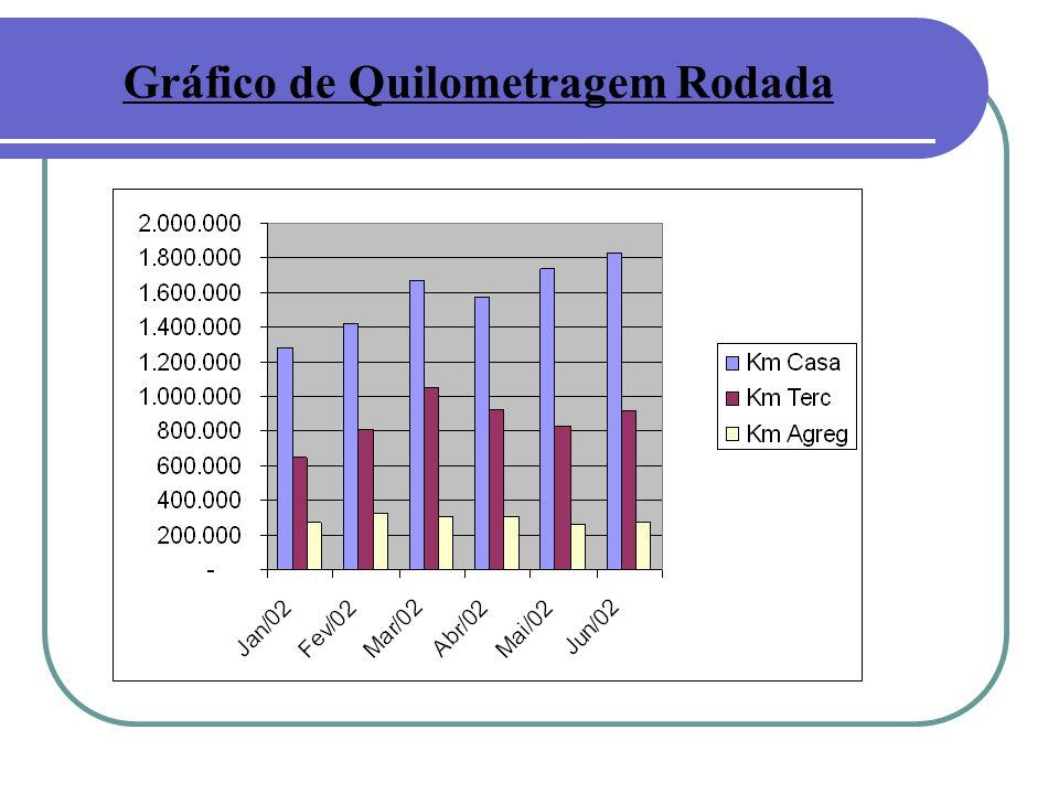 Gráfico de Quilometragem Rodada