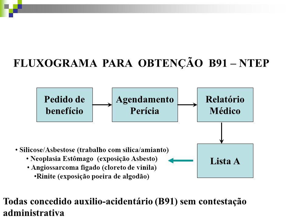 FLUXOGRAMA PARA OBTENÇÃO B91 – NTEP Pedido de benefício Agendamento Perícia Relatório Médico Lista A Silicose/Asbestose (trabalho com sílica/amianto)