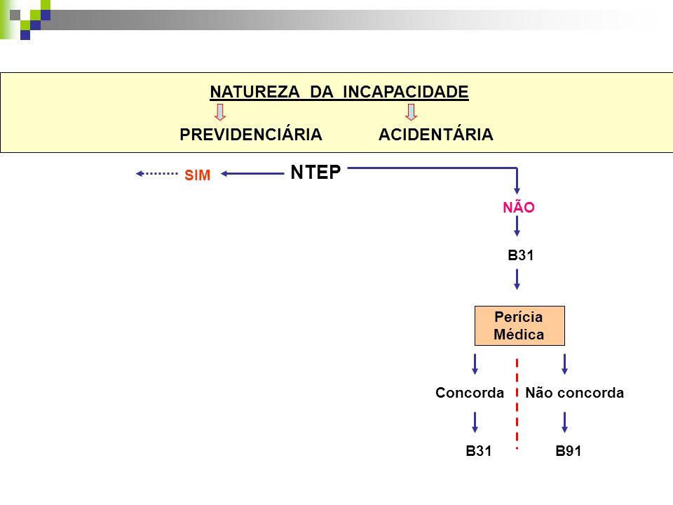 NATUREZA DA INCAPACIDADE PREVIDENCIÁRIA ACIDENTÁRIA Perícia Médica NTEP NÃO B31B91 SIM B31 Concorda Não concorda