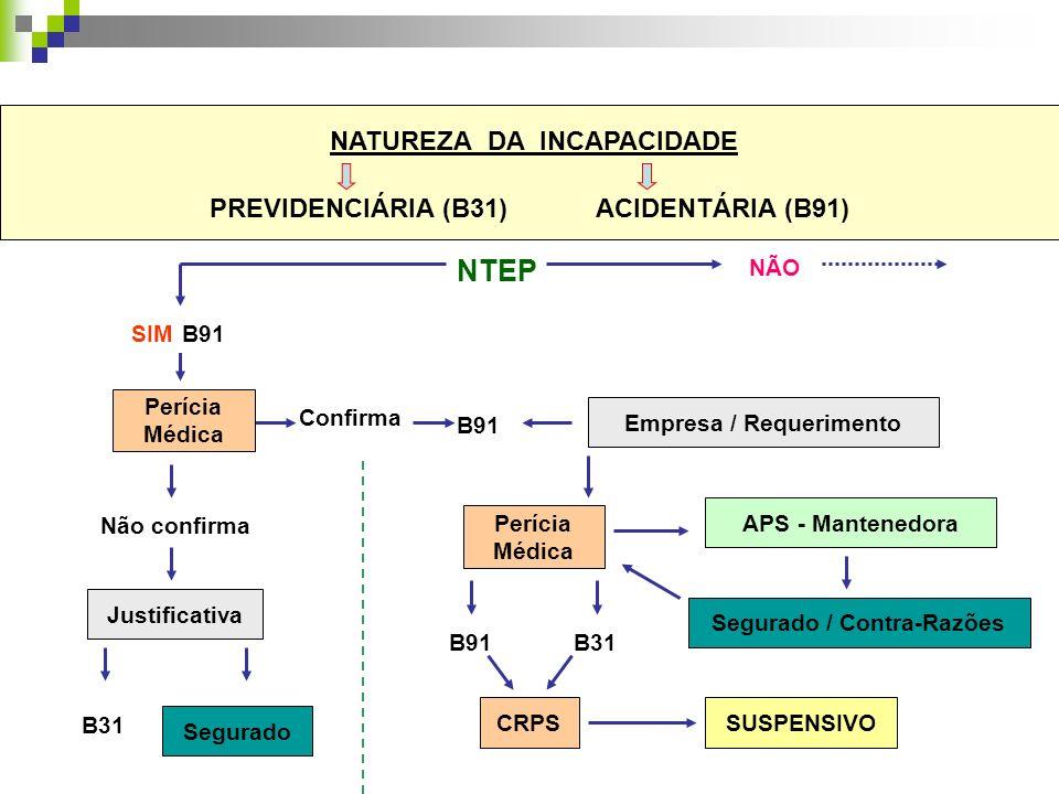 NATUREZA DA INCAPACIDADE PREVIDENCIÁRIA (B31) ACIDENTÁRIA (B91) NTEP SIM NÃO Perícia Médica B31 Justificativa Empresa / Requerimento Segurado / Contra