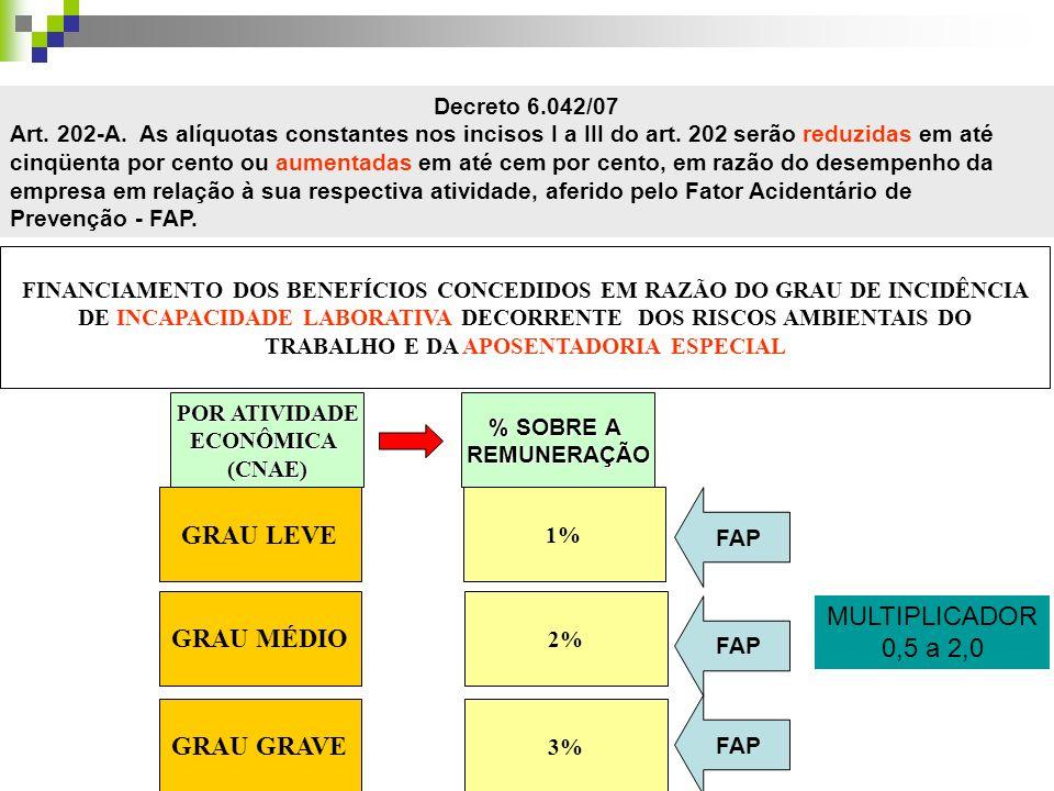 POR ATIVIDADE ECONÔMICA(CNAE) % SOBRE A REMUNERAÇÃO GRAU LEVE 1% GRAU MÉDIO 2% GRAU GRAVE 3% FAP MULTIPLICADOR 0,5 a 2,0 Decreto 6.042/07 Art. 202-A.