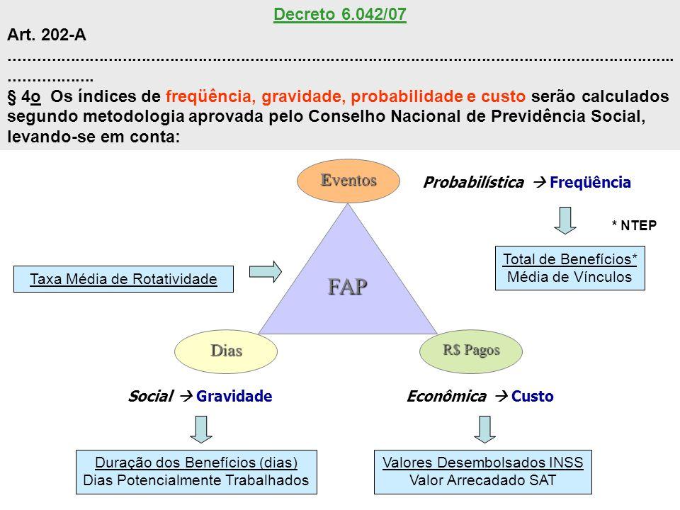 Probabilística Freqüência Social GravidadeEconômica Custo FAP Dias Eventos R$ Pagos Total de Benefícios* Média de Vínculos Valores Desembolsados INSS