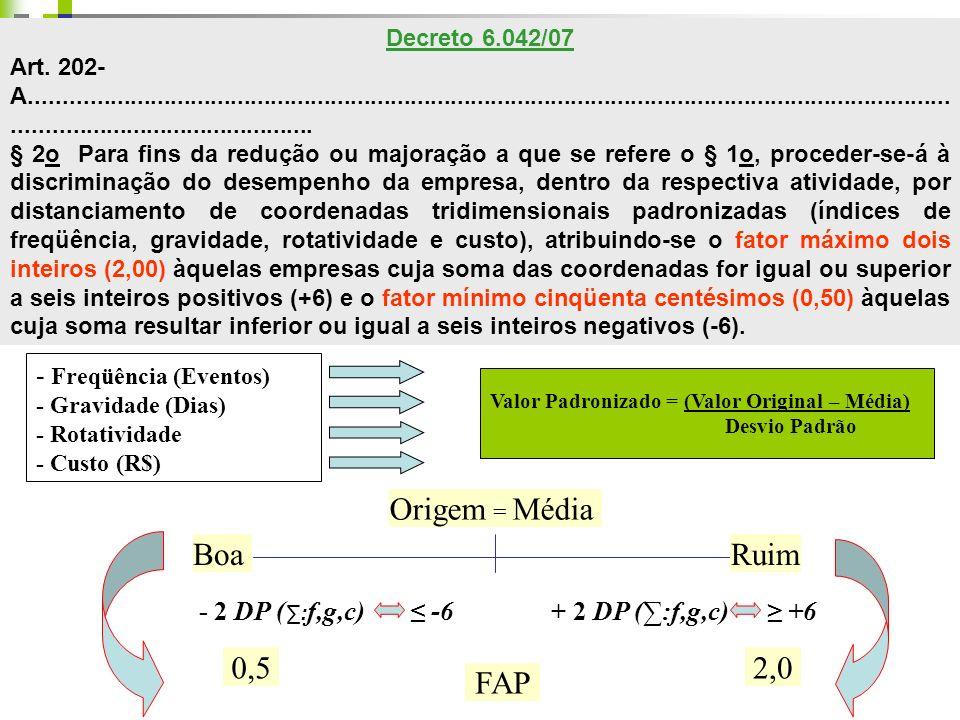 PADRONIZAÇÃO DAS VARIÁVEIS NA MESMA ATIVIDADE ECONÔMICA - Freqüência (Eventos) - Gravidade (Dias) - Rotatividade - Custo (R$) Valor Padronizado = (Val