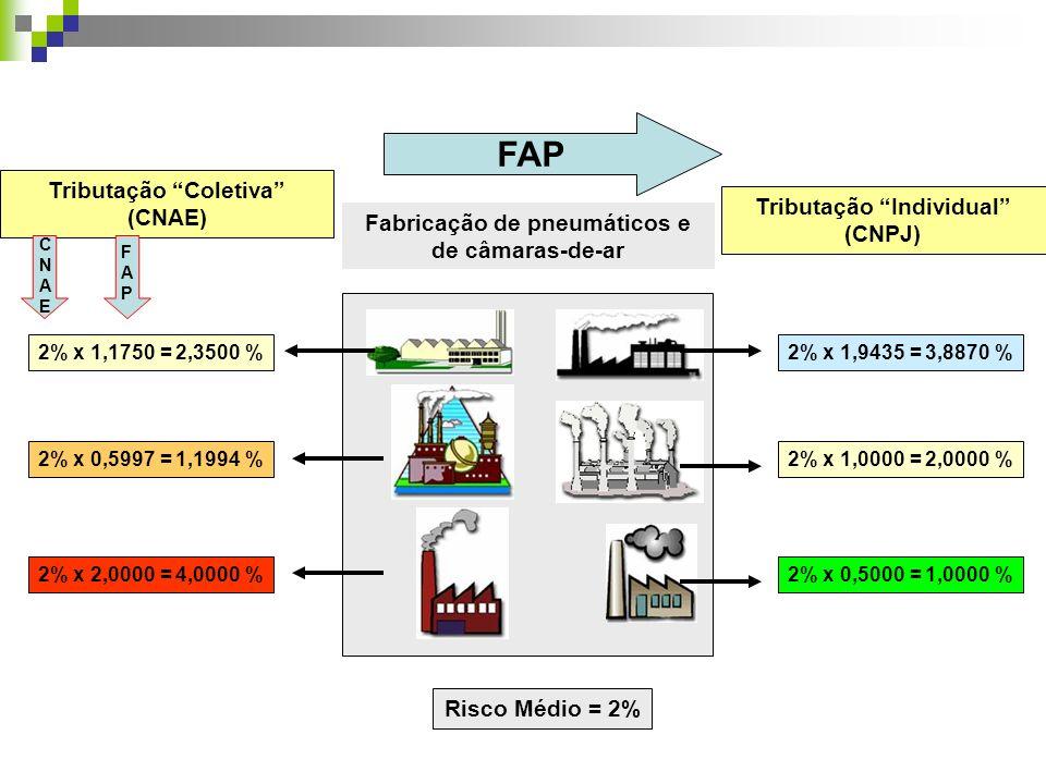 2% x 1,9435 = 3,8870 % 2% x 1,0000 = 2,0000 % 2% x 0,5000 = 1,0000 % Tributação Coletiva (CNAE) Tributação Individual (CNPJ) FAP 2% x 1,1750 = 2,3500