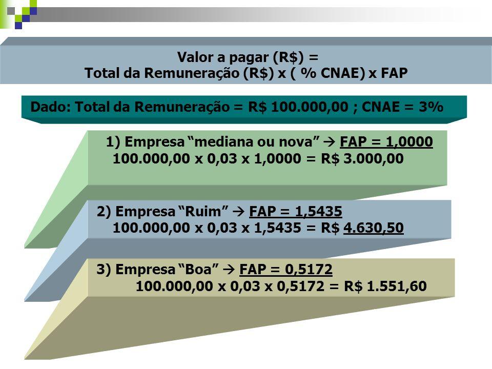 Valor a pagar (R$) = Total da Remuneração (R$) x ( % CNAE) x FAP Dado: Total da Remuneração = R$ 100.000,00 ; CNAE = 3% 1) Empresa mediana ou nova FAP