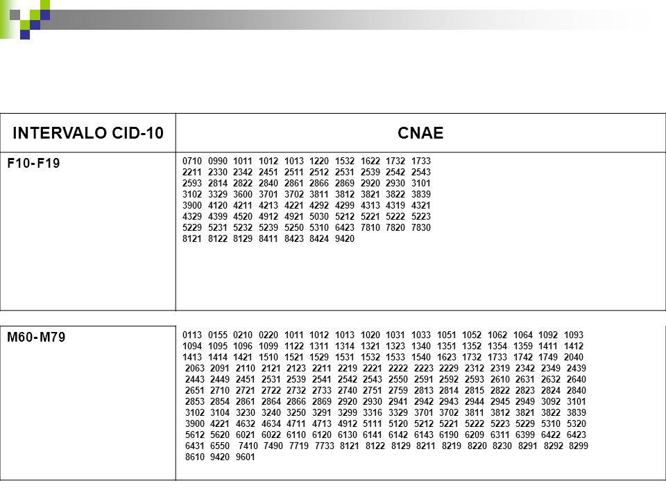 INTERVALO CID-10CNAE F10- F19 0710 0990 1011 1012 1013 1220 1532 1622 1732 1733 2211 2330 2342 2451 2511 2512 2531 2539 2542 2543 2593 2814 2822 2840