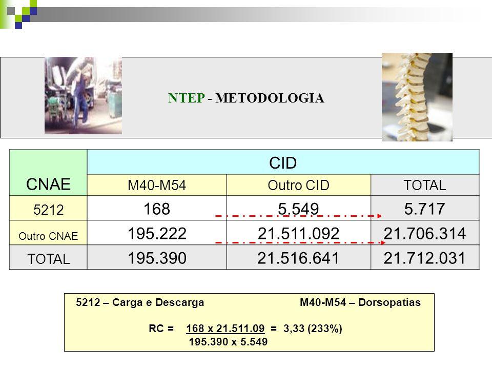 NTEP - METODOLOGIA CNAE CID M40-M54Outro CIDTOTAL 5212 1685.5495.717 Outro CNAE 195.22221.511.09221.706.314 TOTAL 195.39021.516.64121.712.031 5212 – C