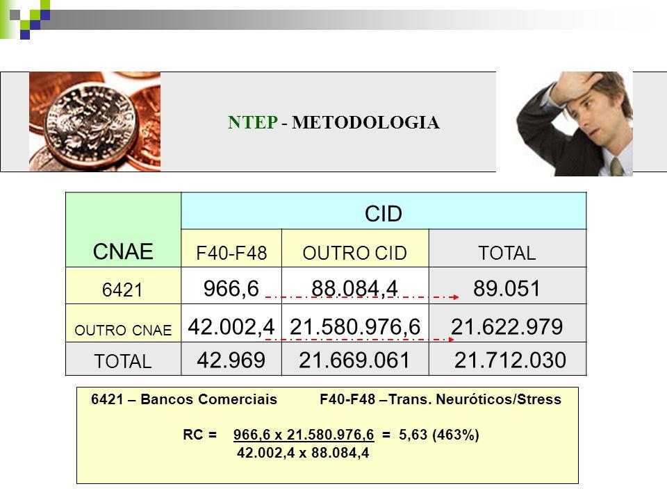 NTEP - METODOLOGIA CNAE CID F40-F48OUTRO CIDTOTAL 6421 966,688.084,489.051 OUTRO CNAE 42.002,421.580.976,621.622.979 TOTAL 42.96921.669.061 21.712.030