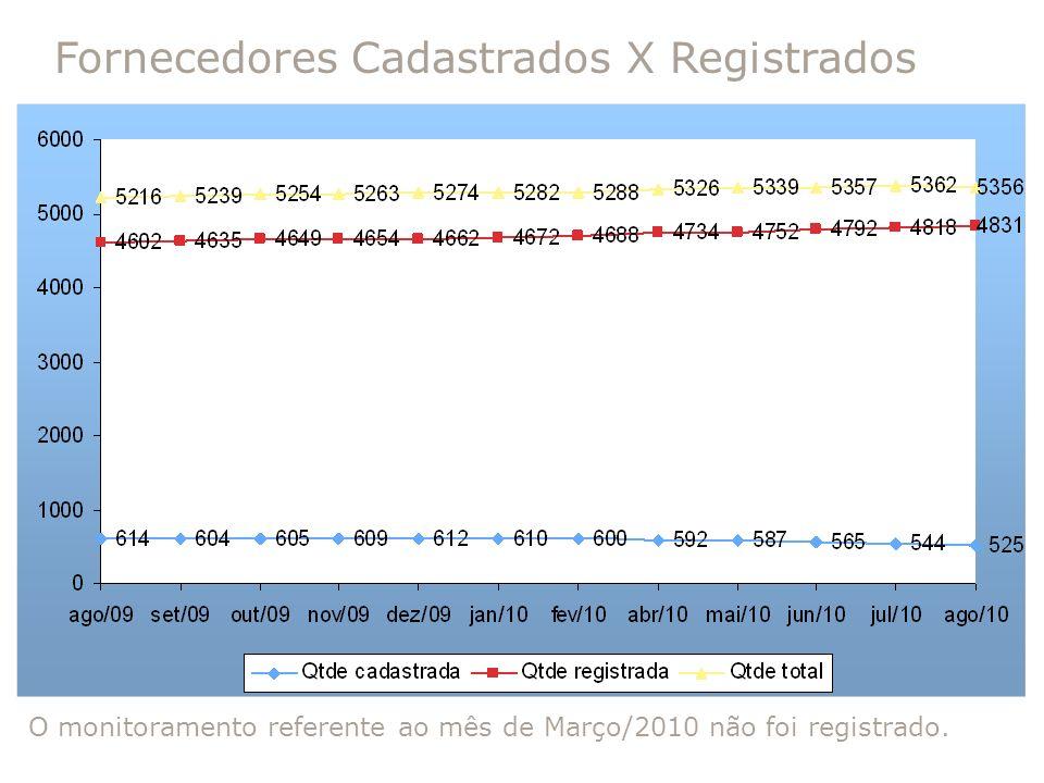 Fornecedores Cadastrados X Registrados O monitoramento referente ao mês de Março/2010 não foi registrado.