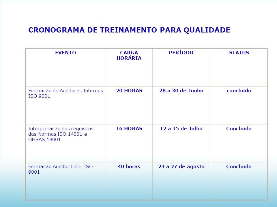 CRONOGRAMA DE TREINAMENTO PARA QUALIDADE EVENTOCARGA HORÁRIA PERÍODOSTATUS Formação de Auditores Internos ISO 9001 20 HORAS28 a 30 de Junhoconcluído I