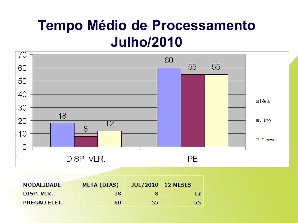 Tempo Médio de Processamento Julho/2010 MODALIDADEMETA (DIAS)JUL/201012 MESES DISP. VLR.18812 PREGÃO ELET.6055
