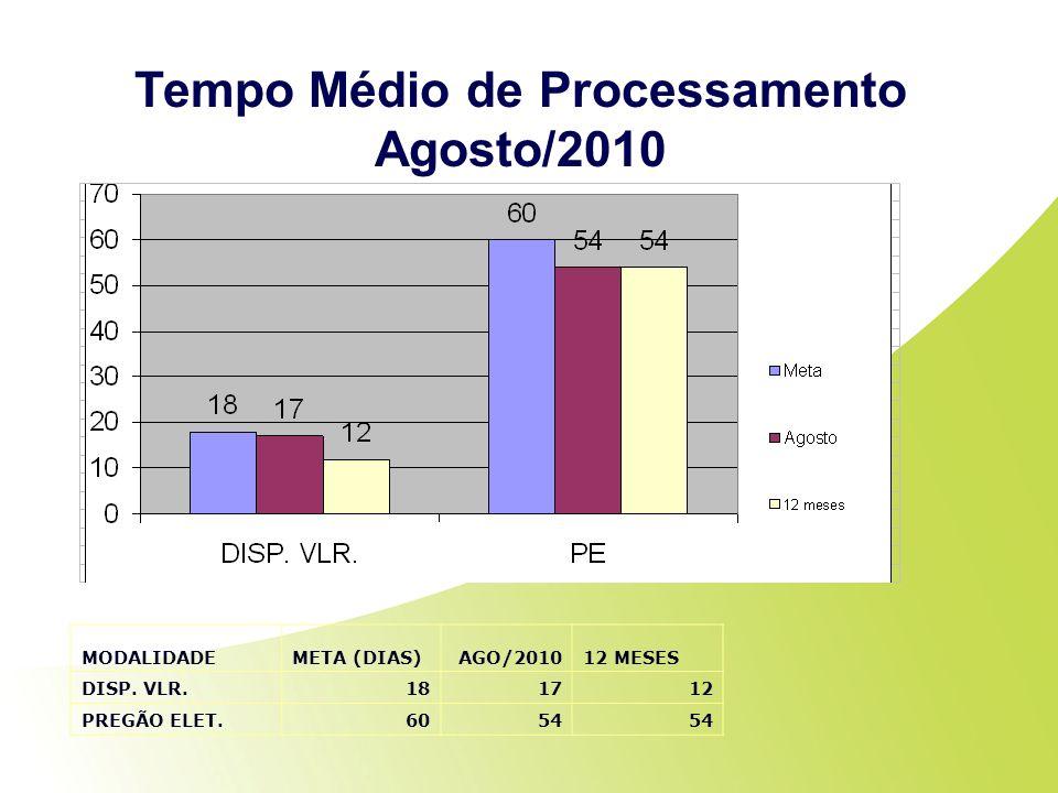 Tempo Médio de Processamento Agosto/2010 MODALIDADEMETA (DIAS)AGO/201012 MESES DISP. VLR.181712 PREGÃO ELET.6054