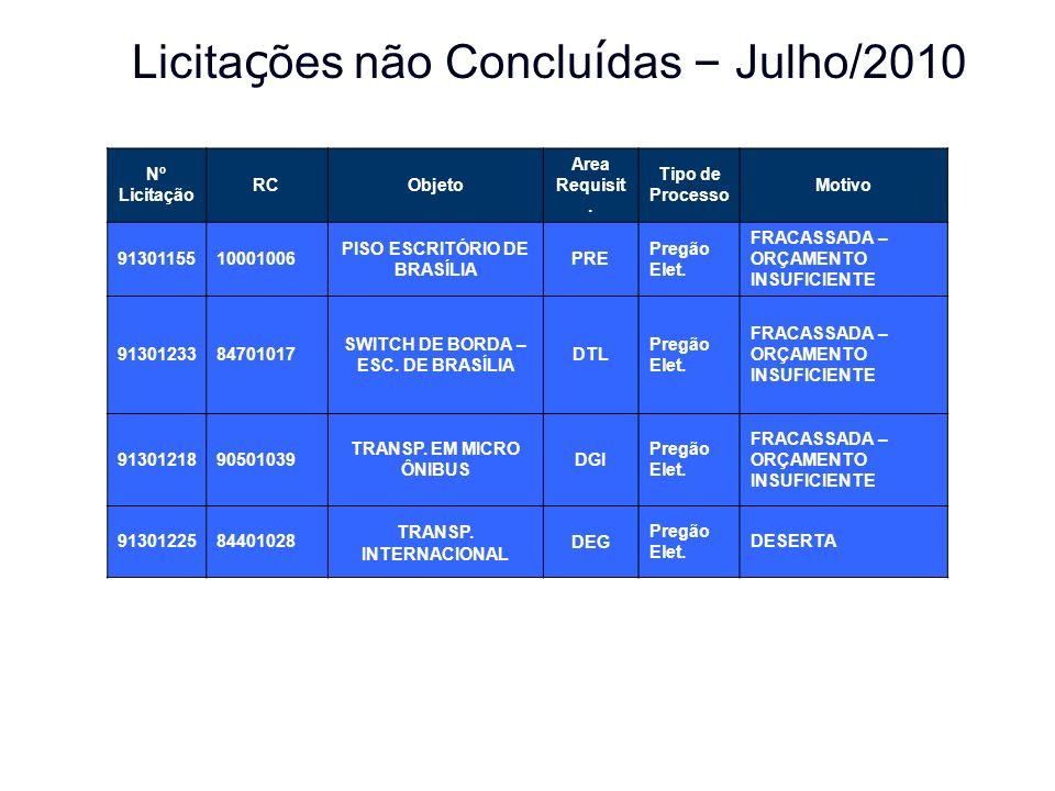 Licita ç ões não Conclu í das – Julho/2010 Nº Licitação RCObjeto Area Requisit. Tipo de Processo Motivo 9130115510001006 PISO ESCRITÓRIO DE BRASÍLIA P