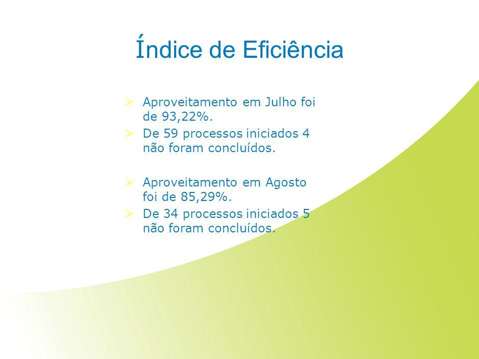Í ndice de Eficiência Aproveitamento em Julho foi de 93,22%. De 59 processos iniciados 4 não foram concluídos. Aproveitamento em Agosto foi de 85,29%.