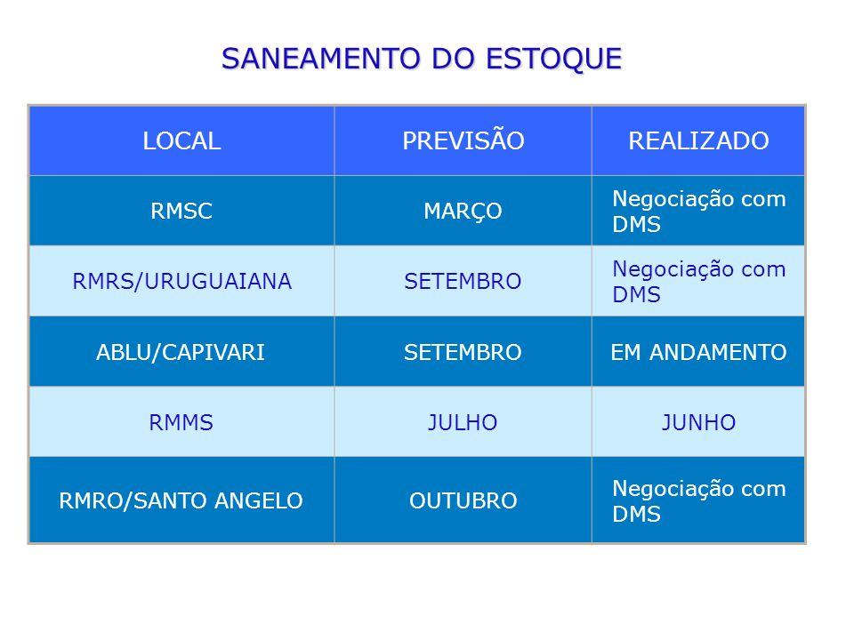 SANEAMENTO DO ESTOQUE LOCALPREVISÃOREALIZADO RMSCMARÇO Negociação com DMS RMRS/URUGUAIANASETEMBRO Negociação com DMS ABLU/CAPIVARISETEMBROEM ANDAMENTO