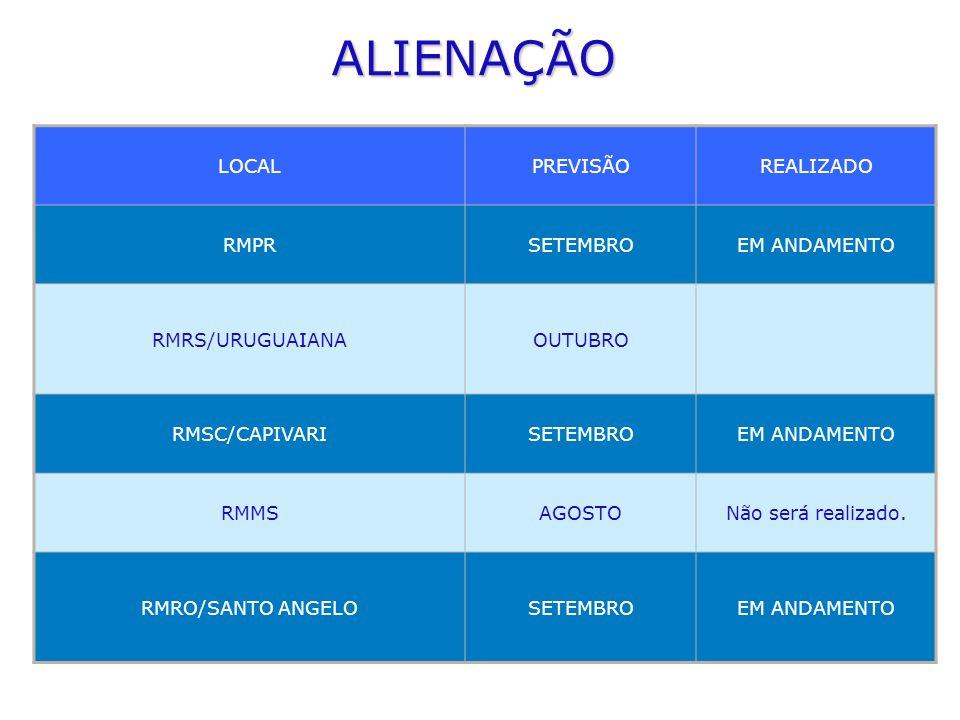 ALIENAÇÃO LOCALPREVISÃOREALIZADO RMPRSETEMBROEM ANDAMENTO RMRS/URUGUAIANAOUTUBRO RMSC/CAPIVARISETEMBROEM ANDAMENTO RMMSAGOSTONão será realizado. RMRO/