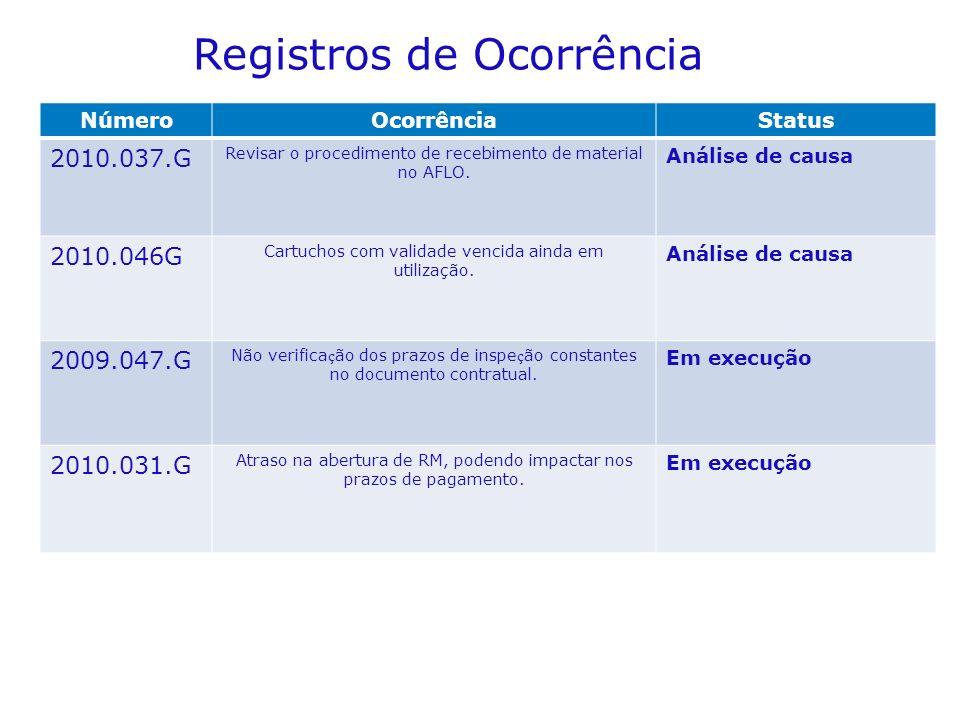 NúmeroOcorrênciaStatus 2010.037.G Revisar o procedimento de recebimento de material no AFLO. Análise de causa 2010.046G Cartuchos com validade vencida