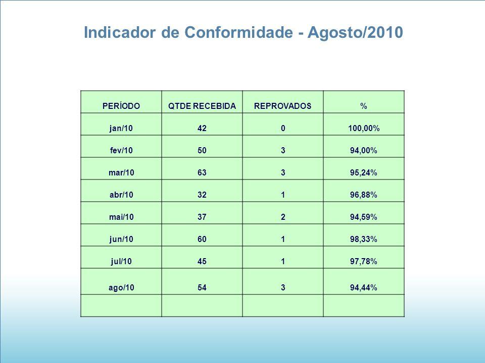 Indicador de Conformidade - Agosto/2010 PERÍODOQTDE RECEBIDAREPROVADOS% jan/10420100,00% fev/1050394,00% mar/1063395,24% abr/1032196,88% mai/1037294,5