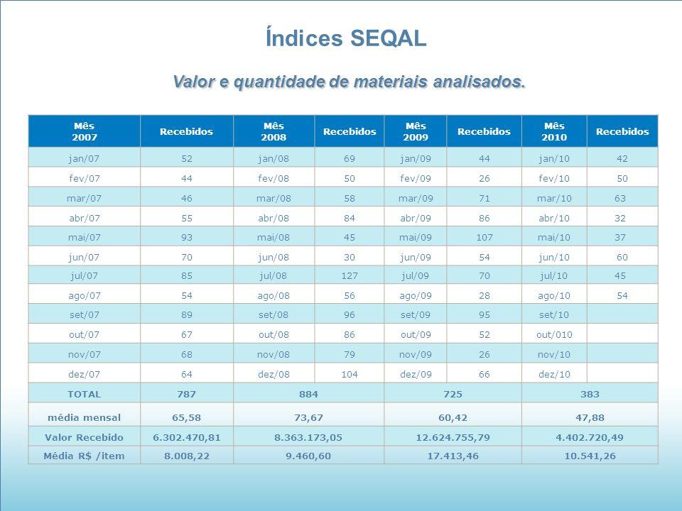 Índices SEQAL Valor e quantidade de materiais analisados. Mês 2007 Recebidos Mês 2008 Recebidos Mês 2009 Recebidos Mês 2010 Recebidos jan/0752jan/0869