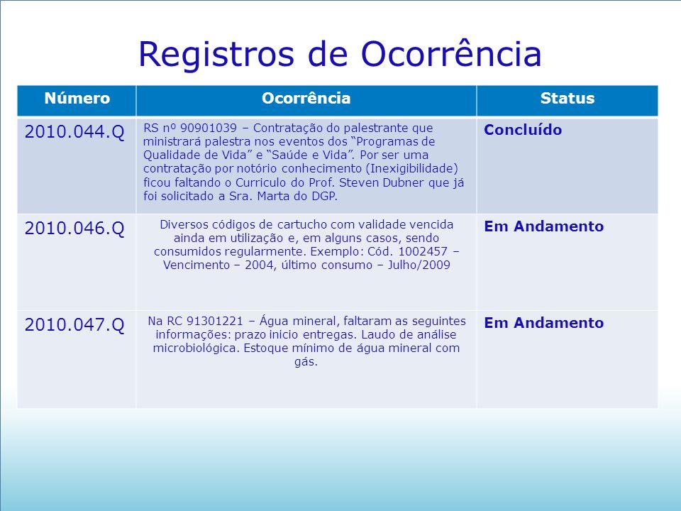NúmeroOcorrênciaStatus 2010.044.Q RS nº 90901039 – Contratação do palestrante que ministrará palestra nos eventos dos Programas de Qualidade de Vida e