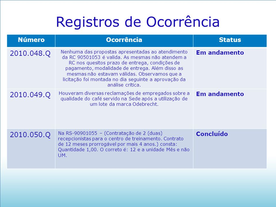 NúmeroOcorrênciaStatus 2010.048.Q Nenhuma das propostas apresentadas ao atendimento da RC 90501053 é valida. As mesmas não atendem a RC nos quesitos p