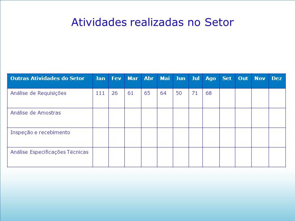 Atividades realizadas no Setor Outras Atividades do SetorJanFevMarAbrMaiJunJulAgoSetOutNovDez Análise de Requisições11126616564507168 Análise de Amost