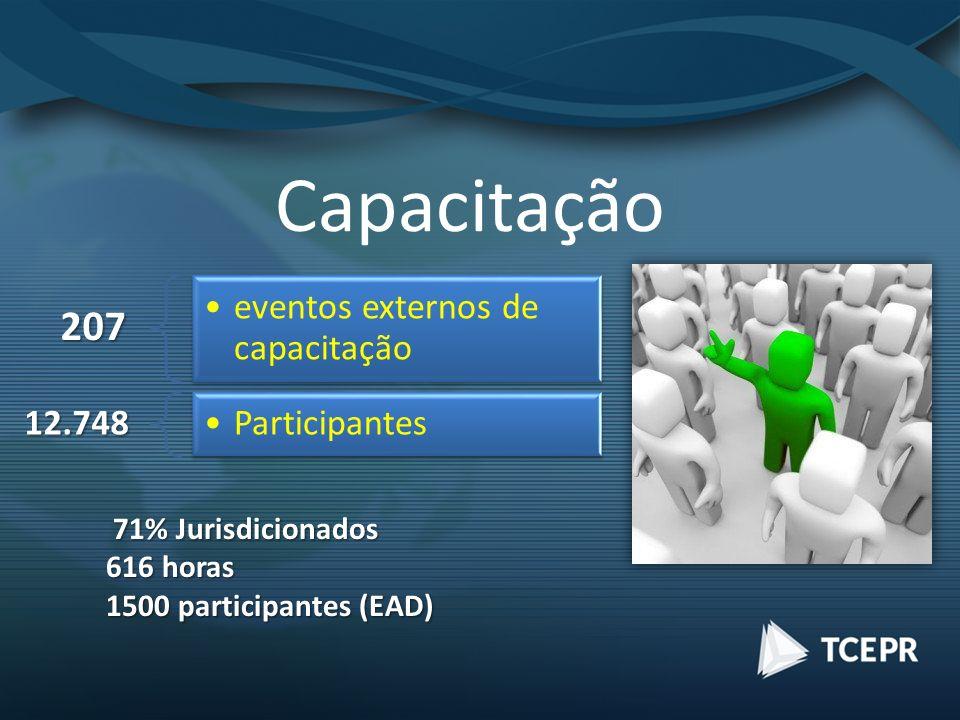 Capacitação207 eventos externos de capacitação 12.748 Participantes 71% Jurisdicionados 71% Jurisdicionados 616 horas 1500 participantes (EAD)