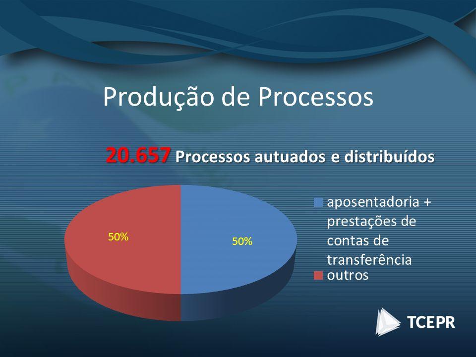 Produção de Processos