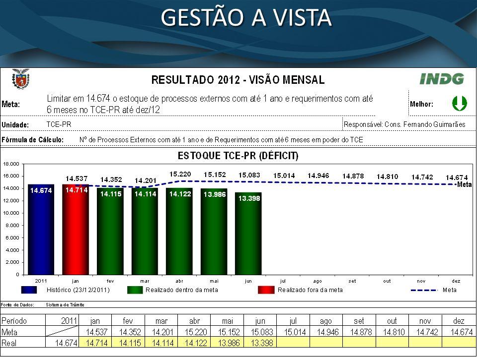 GESTÃO A VISTA