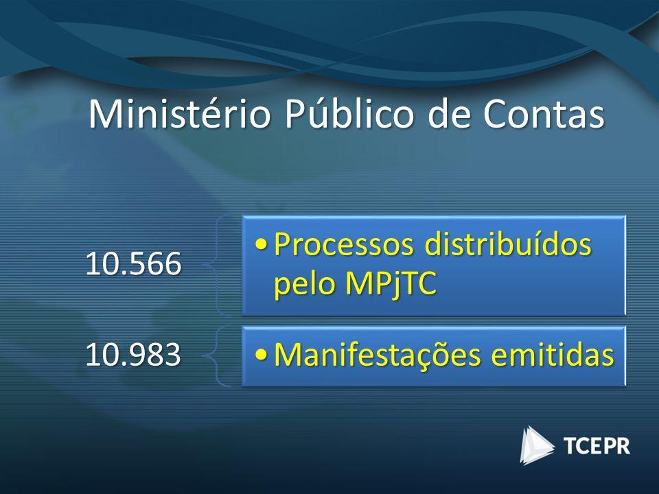 Ministério Público de Contas 10.566 Processos distribuídos pelo MPjTCProcessos distribuídos pelo MPjTC 10.983 Manifestações emitidasManifestações emitidas