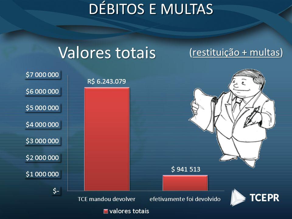 Valores totais (restituição + multas) DÉBITOS E MULTAS