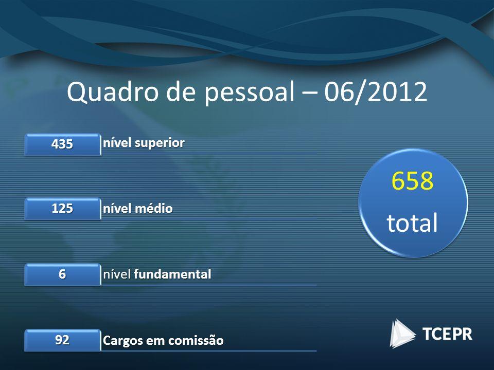 Quadro de pessoal – 06/2012 superior nível superior 435 nível médio 125 nível fundamental 6 Cargos em comissão 92 658 total