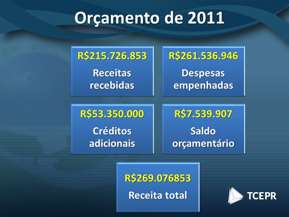 Orçamento de 2011 R$215.726.853 Receitas recebidas R$261.536.946 Despesas empenhadas R$53.350.000 Créditos adicionais R$7.539.907 Saldo orçamentário R$269.076853 Receita total