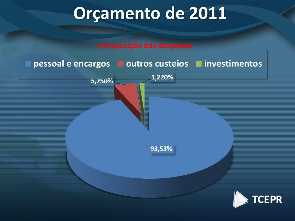 Orçamento de 2011