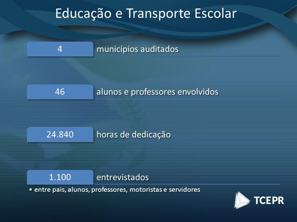Educação e Transporte Escolar municípios auditados 4 alunos e professores envolvidos 46 horas de dedicação 24.840 entrevistados 1.100 entre pais, alunos, professores, motoristas e servidores
