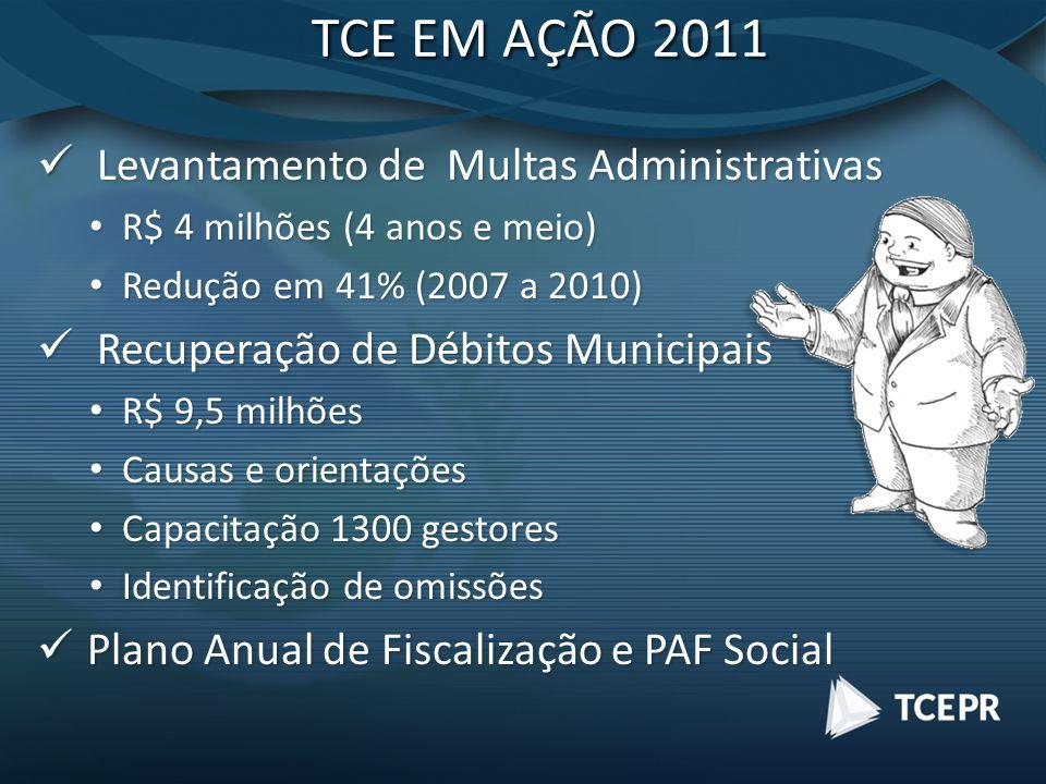 TCE EM AÇÃO 2011 Levantamento de Multas Administrativas Levantamento de Multas Administrativas R$ 4 milhões (4 anos e meio) R$ 4 milhões (4 anos e meio) Redução em 41% (2007 a 2010) Redução em 41% (2007 a 2010) Recuperação de Débitos Municipais Recuperação de Débitos Municipais R$ 9,5 milhões R$ 9,5 milhões Causas e orientações Causas e orientações Capacitação 1300 gestores Capacitação 1300 gestores Identificação de omissões Identificação de omissões Plano Anual de Fiscalização e PAF Social Plano Anual de Fiscalização e PAF Social
