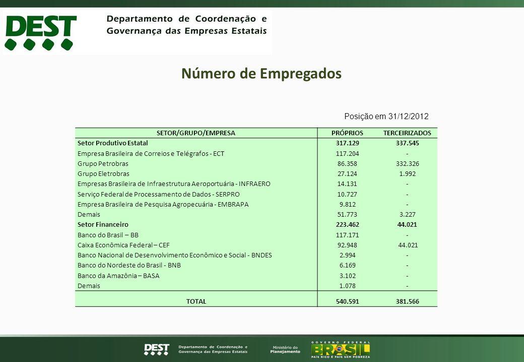 Número de Empregados SETOR/GRUPO/EMPRESAPRÓPRIOSTERCEIRIZADOS Setor Produtivo Estatal317.129337.545 Empresa Brasileira de Correios e Telégrafos - ECT1