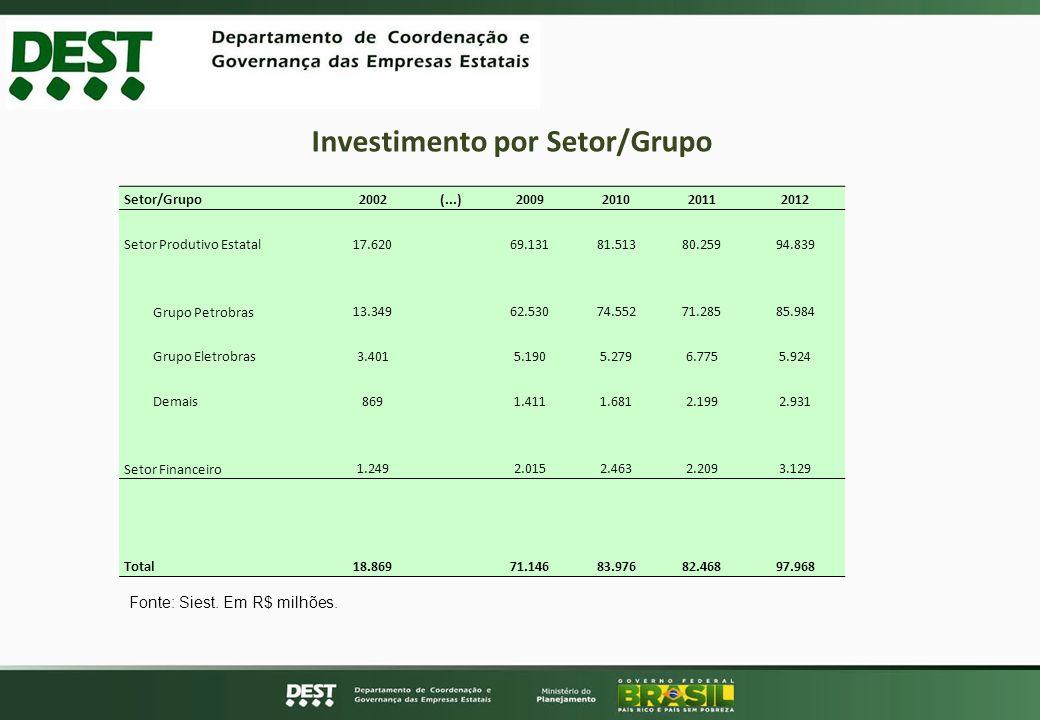 Alguns Dados Financeiros (Dez. 2012) Investimento por Setor/Grupo Setor/Grupo2002(...)2009201020112012 Setor Produtivo Estatal17.62069.13181.51380.259