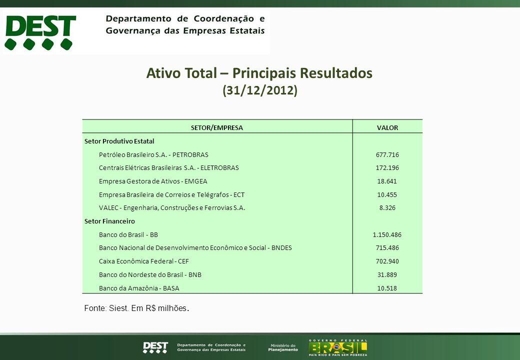 Ativo Total – Principais Resultados (31/12/2012) SETOR/EMPRESAVALOR Setor Produtivo Estatal Petróleo Brasileiro S.A. - PETROBRAS677.716 Centrais Elétr