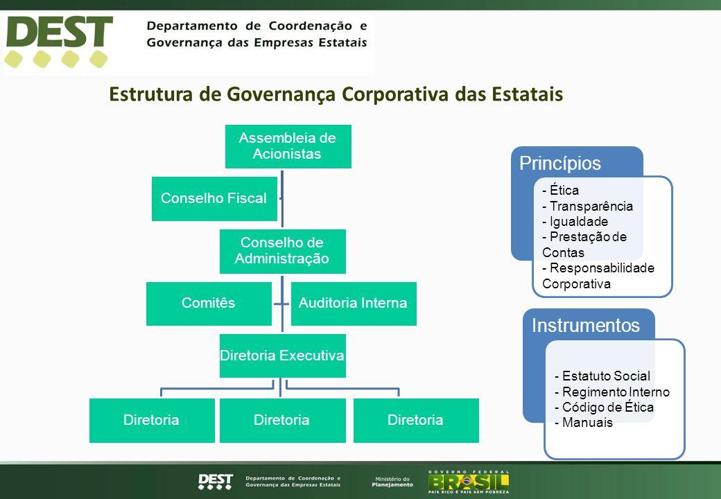 Estrutura de Governança Corporativa das Estatais Princípios - Ética - Transparência - Igualdade - Prestação de Contas - Responsabilidade Corporativa I