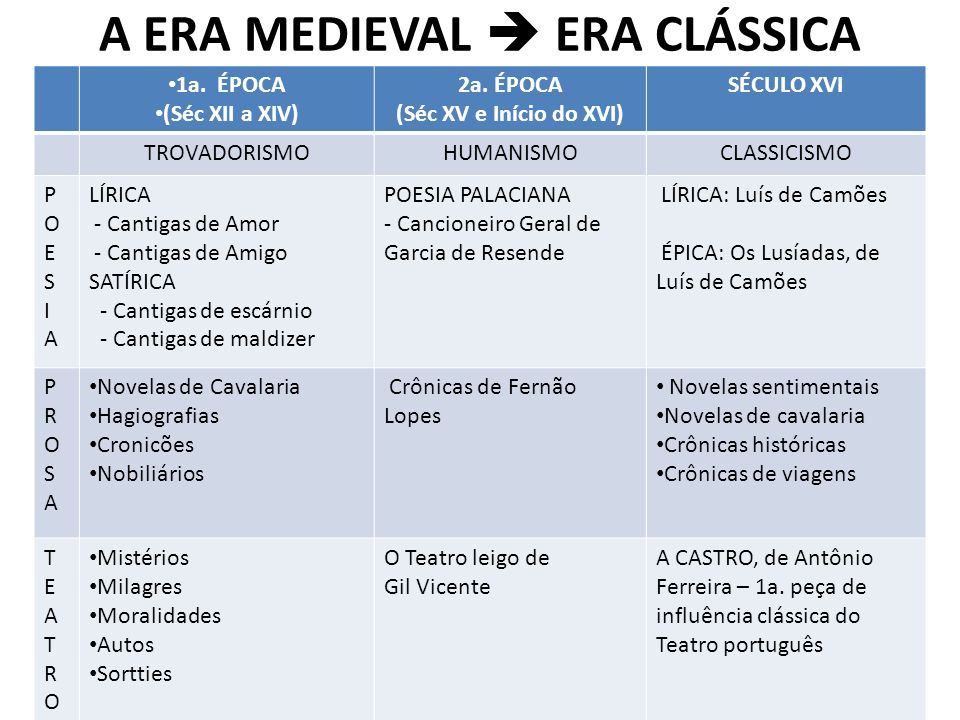 A ERA MEDIEVAL ERA CLÁSSICA 1a. ÉPOCA (Séc XII a XIV) 2a. ÉPOCA (Séc XV e Início do XVI) SÉCULO XVI TROVADORISMOHUMANISMOCLASSICISMO POESIAPOESIA LÍRI