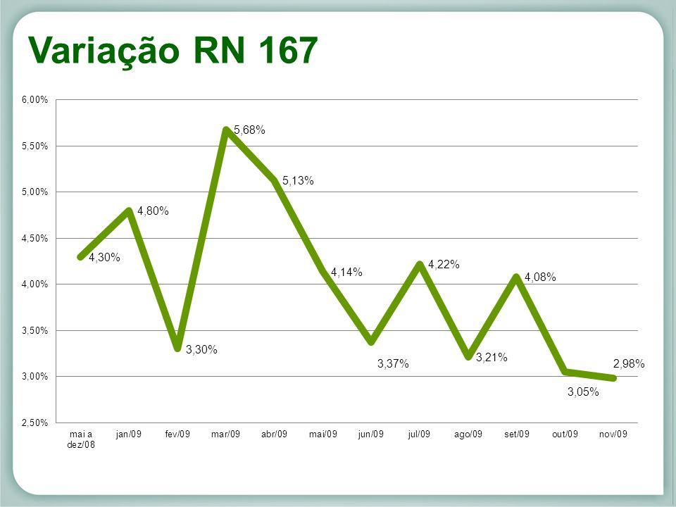 Variação RN 167