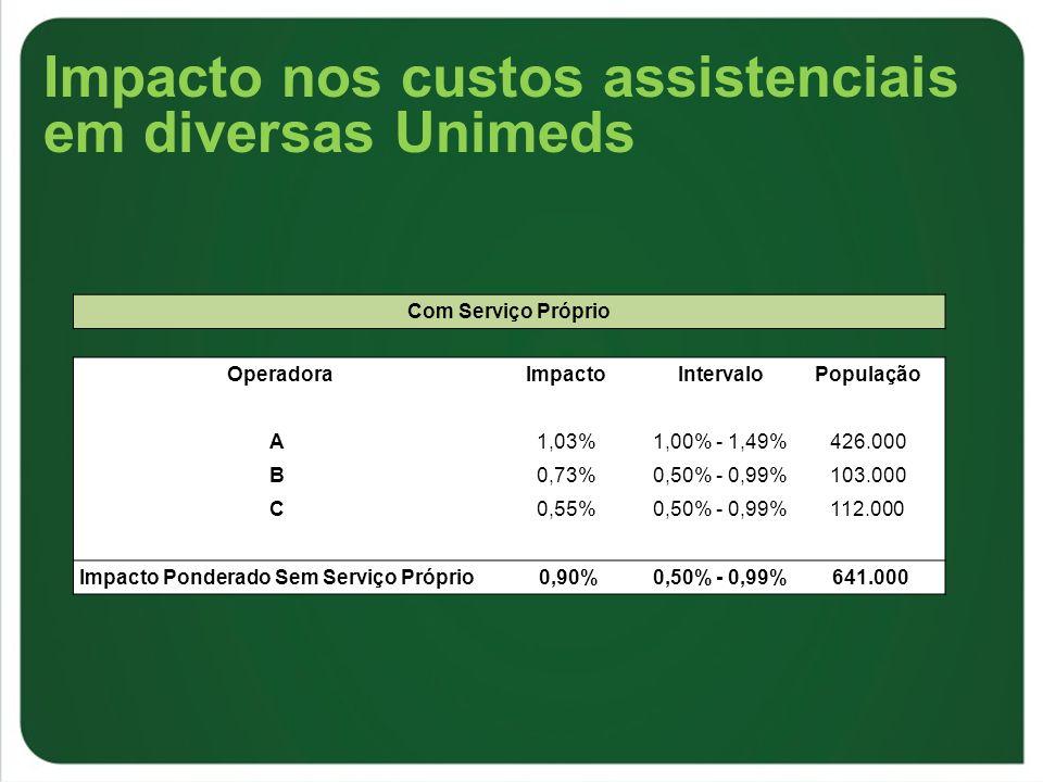 Impacto nos custos assistenciais em diversas Unimeds Com Serviço Próprio OperadoraImpactoIntervaloPopulação A1,03%1,00% - 1,49%426.000 B0,73%0,50% - 0