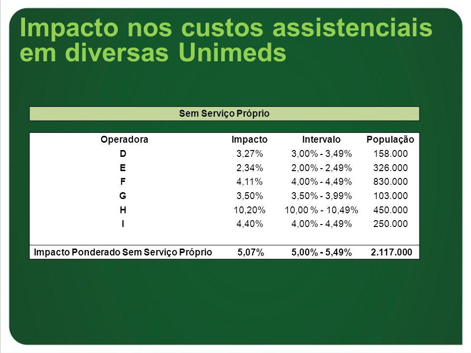 Impacto nos custos assistenciais em diversas Unimeds Sem Serviço Próprio OperadoraImpactoIntervaloPopulação D3,27%3,00% - 3,49%158.000 E2,34%2,00% - 2