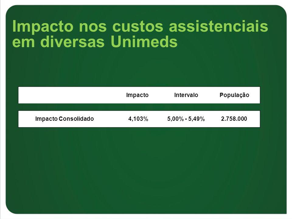 Impacto nos custos assistenciais em diversas Unimeds ImpactoIntervaloPopulação Impacto Consolidado 4,103%5,00% - 5,49%2.758.000