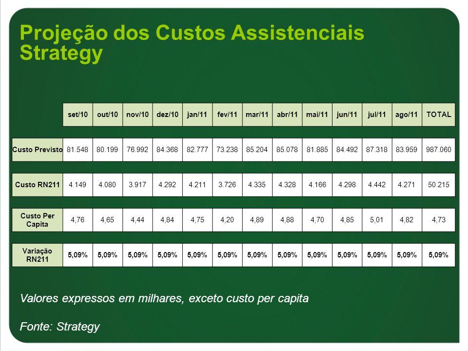 Valores expressos em milhares, exceto custo per capita Fonte: Strategy set/10out/10nov/10dez/10jan/11fev/11mar/11abr/11mai/11jun/11jul/11ago/11TOTAL C