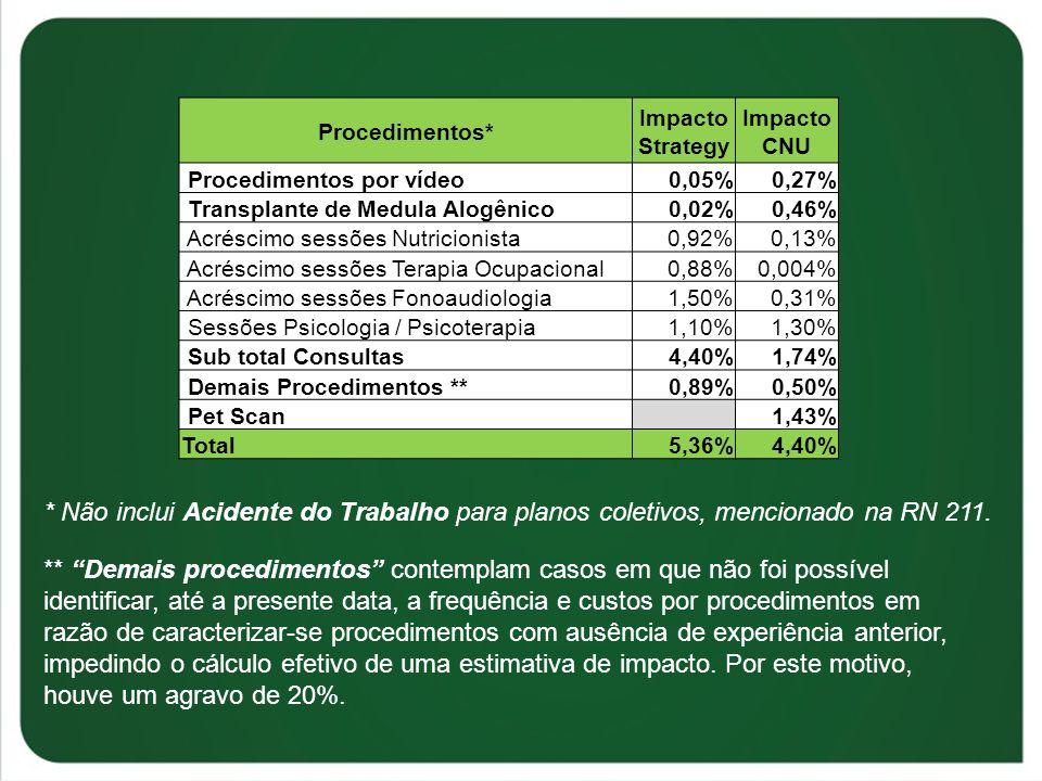 Procedimentos* Impacto Strategy Impacto CNU Procedimentos por vídeo0,05%0,27% Transplante de Medula Alogênico0,02%0,46% Acréscimo sessões Nutricionist