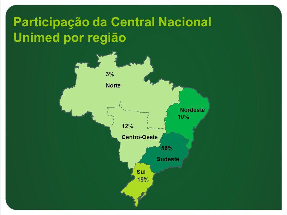 56% 12% 19% 10% Participação da Central Nacional Unimed por região Norte Nordeste Sudeste Sul Centro-Oeste 3% 56% Sudeste